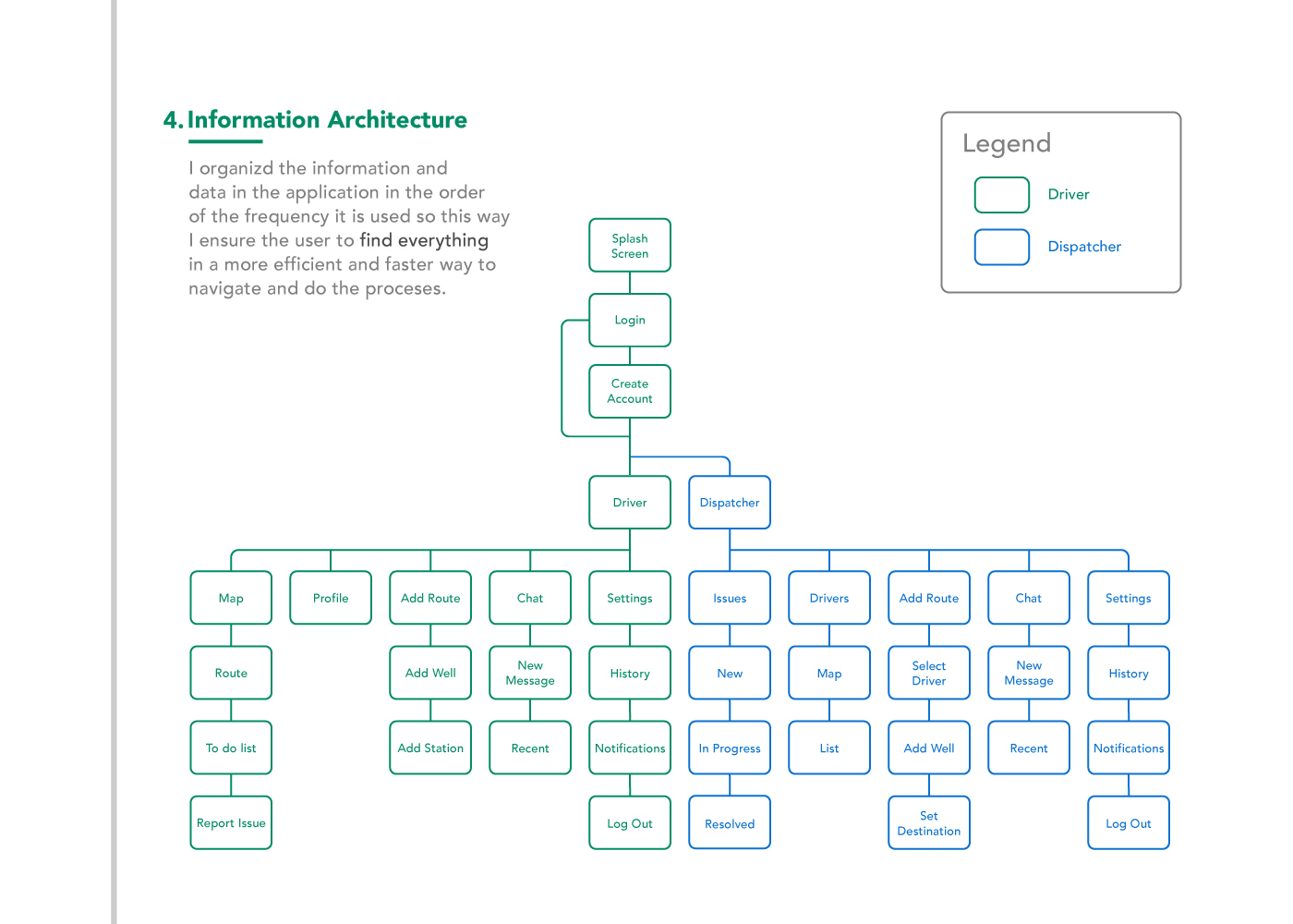 10-Vorm-Showcase-UX-Information-Architecture